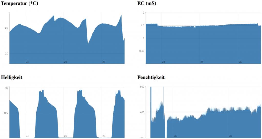 Sensor Daten auf einem Blick im Browser